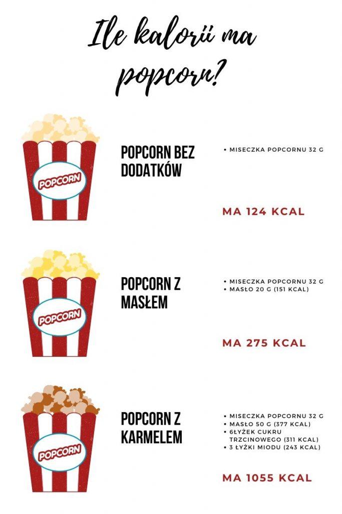 Popcorn zwykły, z dodatkiem masła i z dodatkiem karmelu - ile mają kalorii?