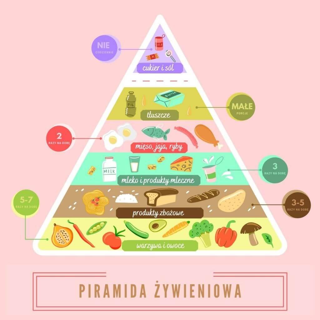 Grafika przedstawiająca piramidę żywieniową i grupy substancji odżywczych i
